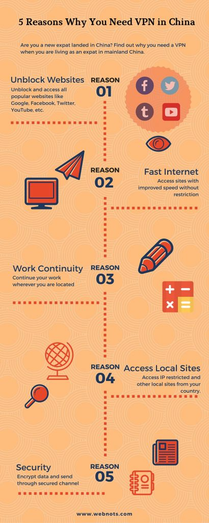 5 Reasons Why You Need VPN in China (Infographics)