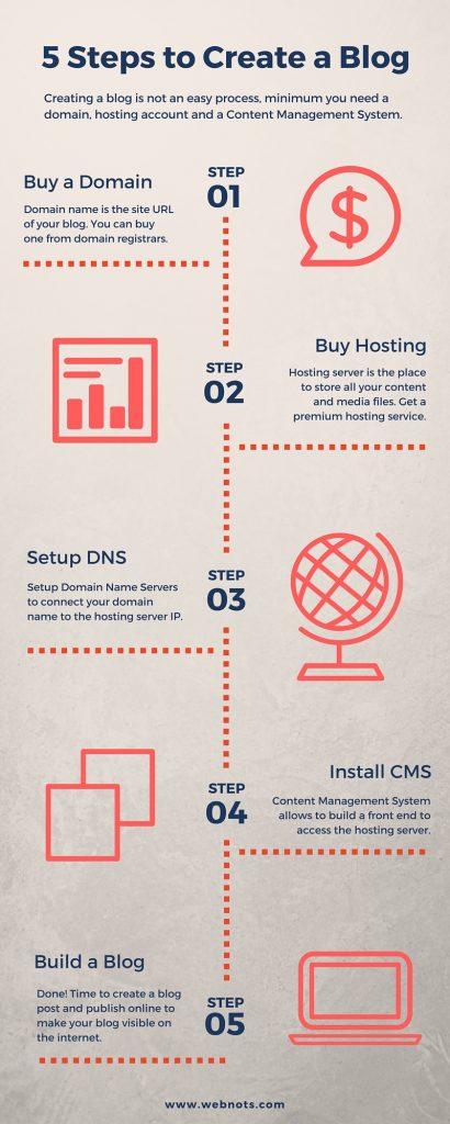 5 Steps to Create a Blog