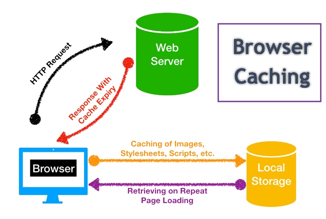 How Browser Caching Works?