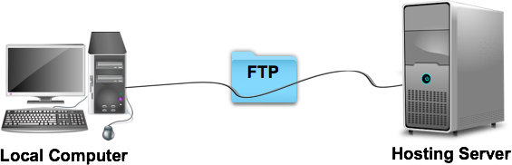 Image result for FTP method of file transfer