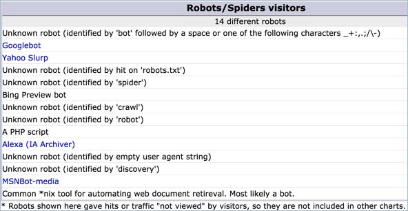 Monitoring Bots from Awstats