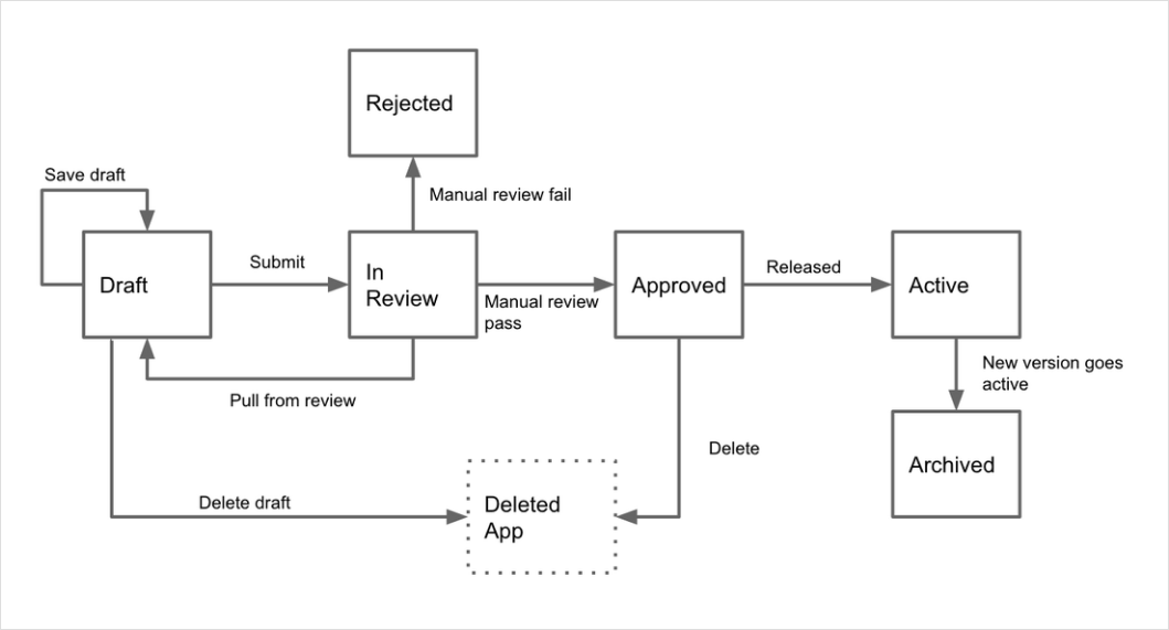 Weebly App Submission Process