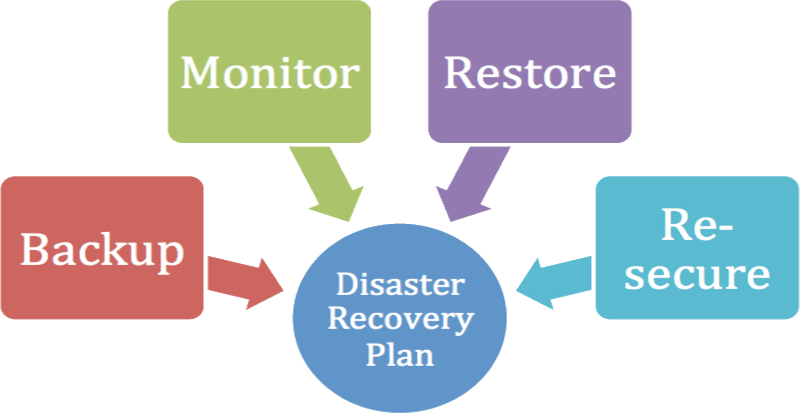 Why Disaster Recovery Plan For Wordpress Site Is Important Webnots