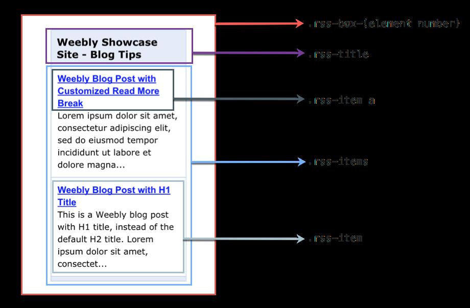 Классы CSS для элемента Weebly Feed Reader