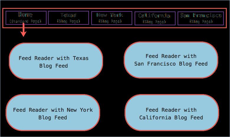 Страница панели управления с несколькими элементами чтения каналов