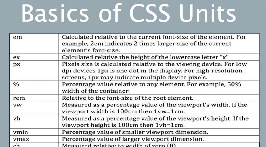 CSS Units Tutorial