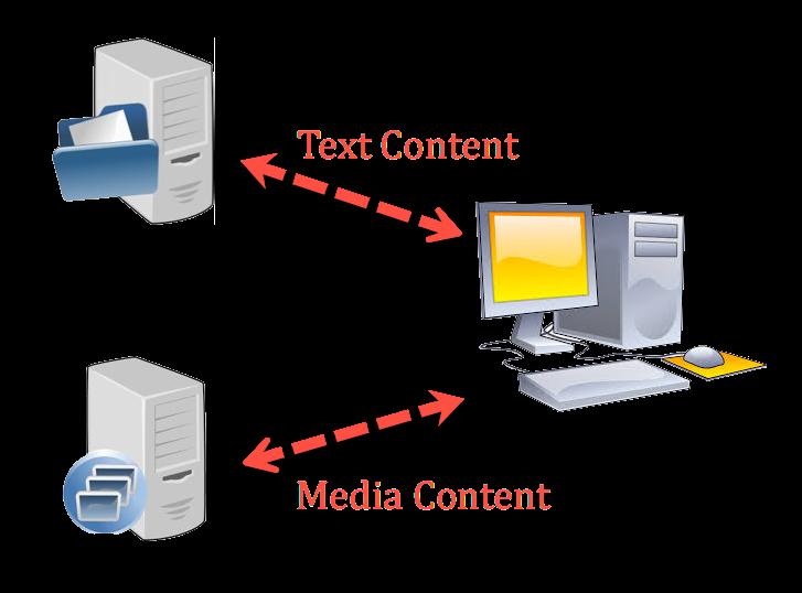 Обслуживание контента с разных серверов