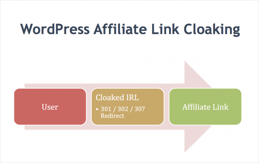 How to Cloak Affiliate Links in WordPress?
