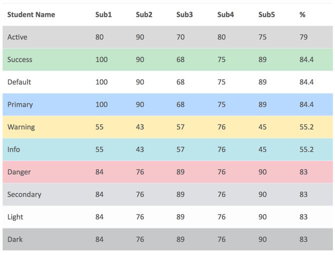 HTML CSS TABLE COLUMN WIDTH PERCENTAGE - Floats Tutorial