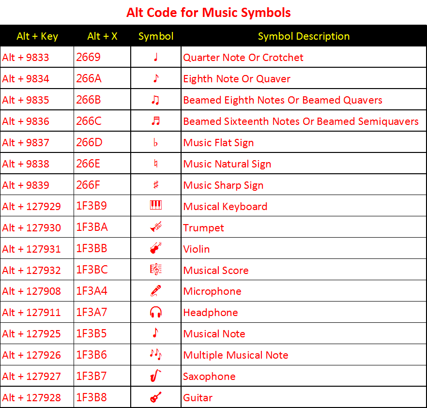Alt Code Shortcuts For Music Symbols Webnots