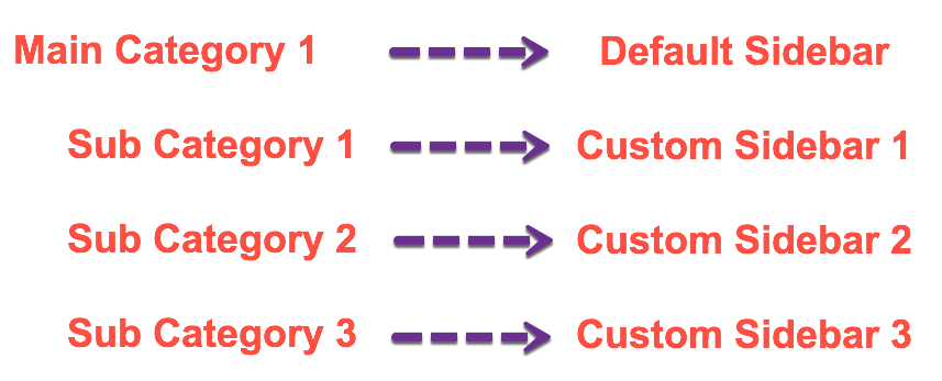 Category and Sidebar Structure
