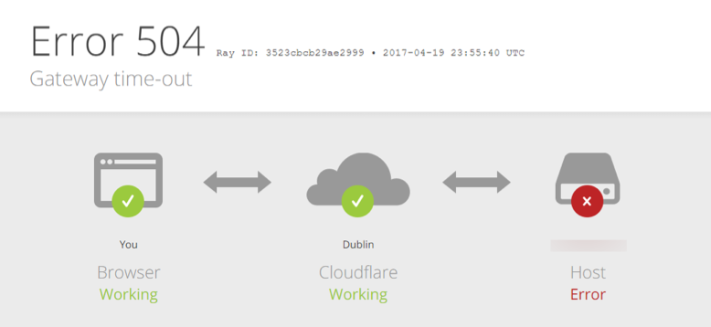 504 Gateway Timeout Error with Cloudflare