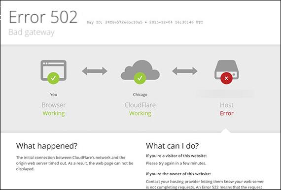 Cloudflare 502 Bad Gateway Error