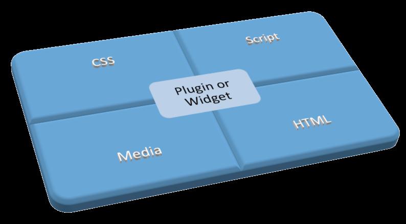 Components of Plugin or Widget