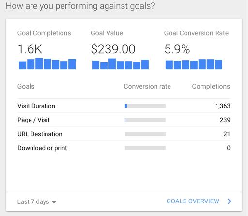 Google Analytics Goals Card in Dashboard
