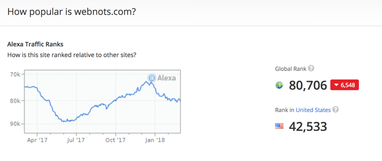 Alexa Traffic Data
