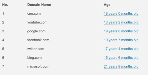 Domain Age of Popular Sites