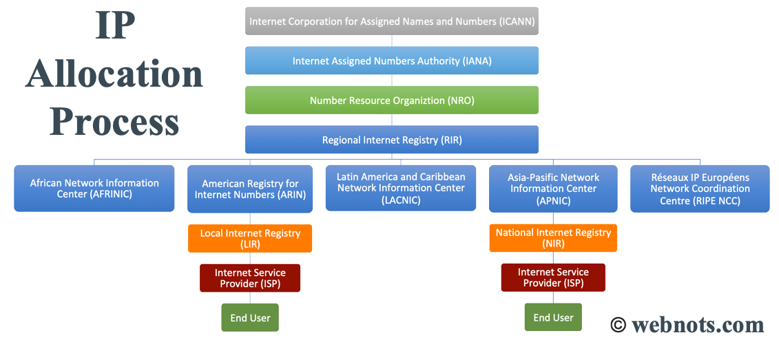 IP Address Allocation Process