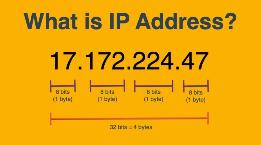 What is IP Address, Versions and Format of IP Address?