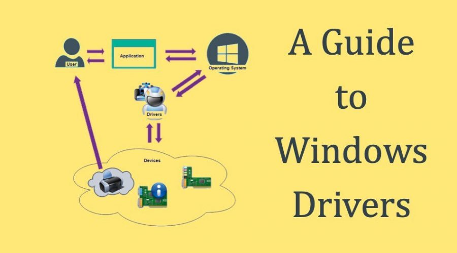 What is Drivers in Windows and How to Troubleshoot?