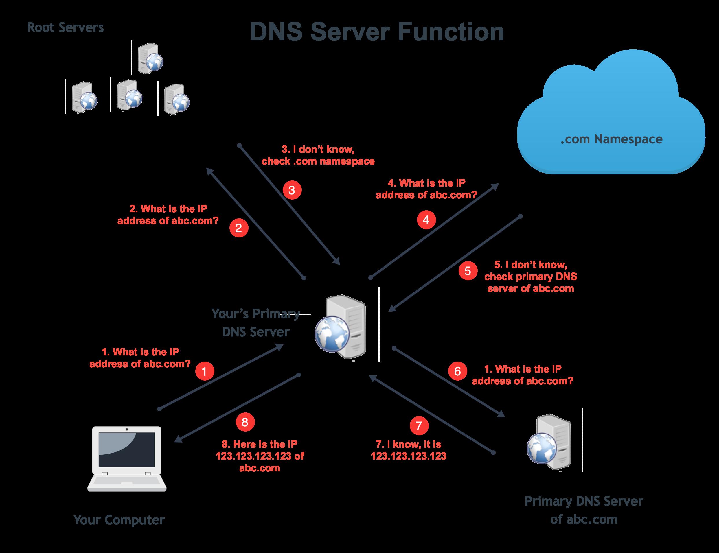 DNS Server Function