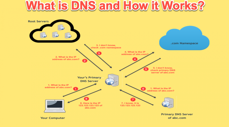 What is DNS and How it Works?
