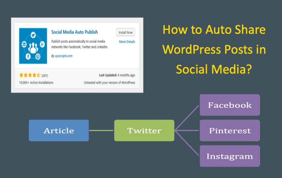 How to Auto Share WordPress Posts on Social Networking Sites?