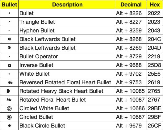 Shortcuts for Bullet Symbols