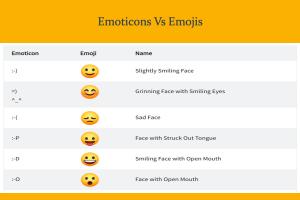 Emoticons Vs Emojis