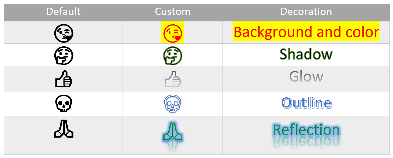 Custom Emoji in Microsoft Word Document