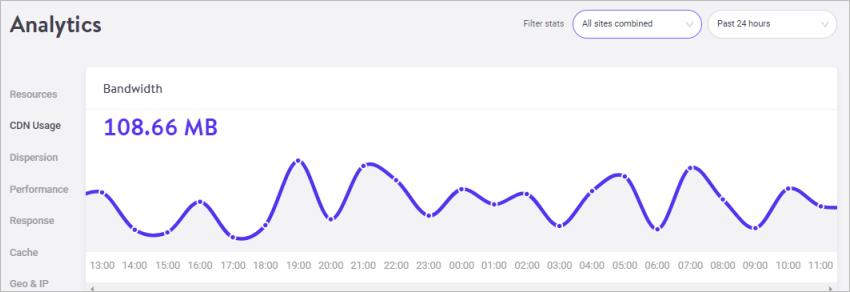 Kinsta Bandwidth Usage