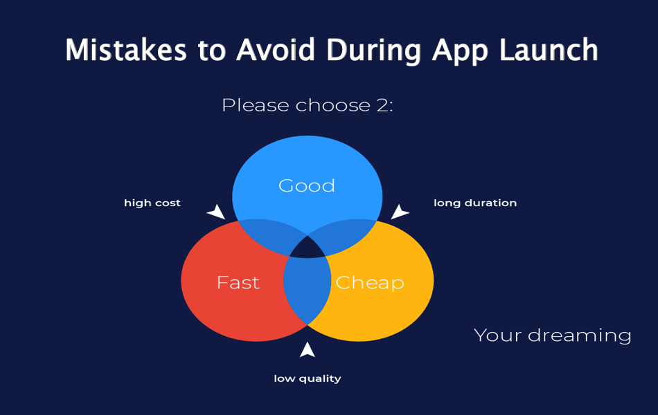 Mistakes to Avoid During App Launch