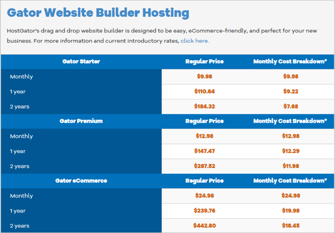 HostGator Website Builder Price