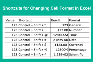 Shortcuts for Changing Cell Format in Excel