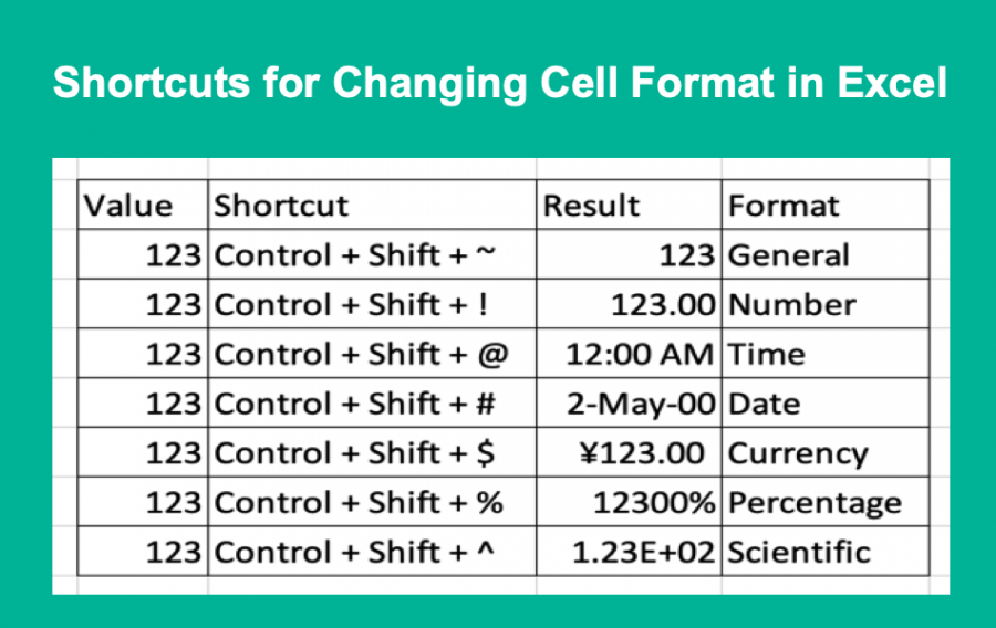 Shortcuts to Quickly Change Cell Format in Excel