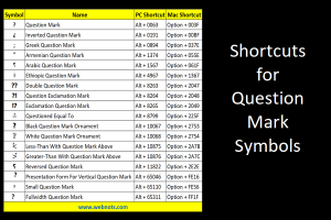 Shortcuts for Question Mark Symbols in Windows and Mac