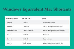 Windows Equivalent Mac Shortcuts