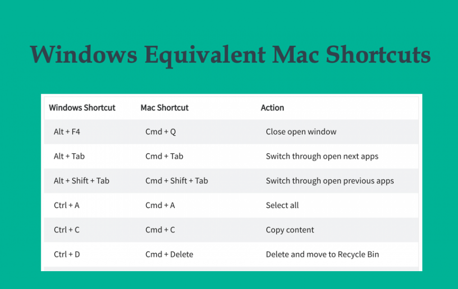 Windows Equivalent Mac Keyboard Shortcuts