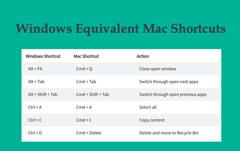 Windows Equivalent Mac Shortcuts