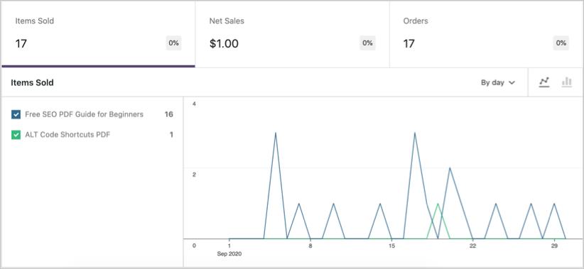 WooCommerce Analytics Product Comparison