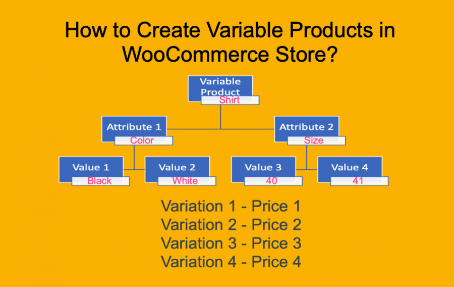 How to Create Variable Products in WooCommerce Store?