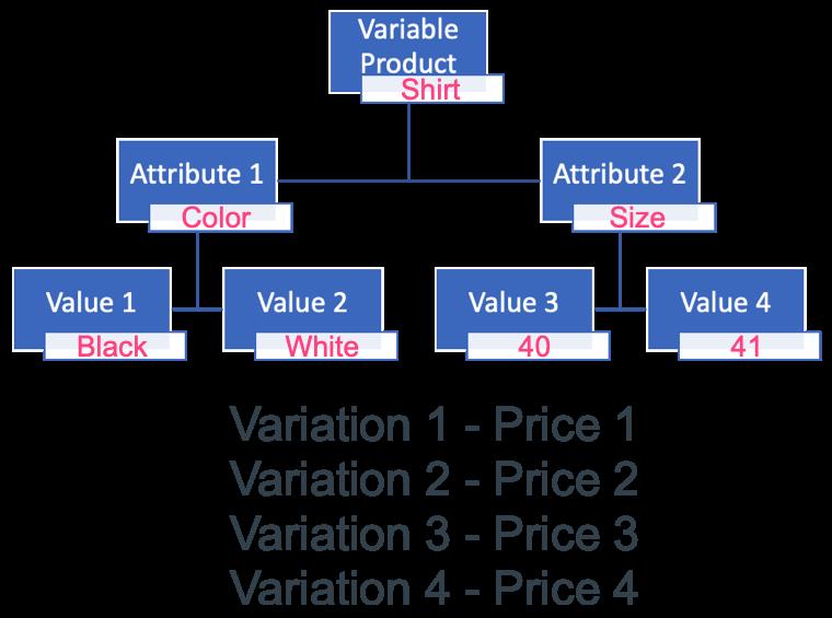Изменяемая структура продукта