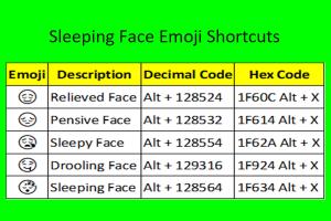 Sleeping Face Emoji Shortcuts