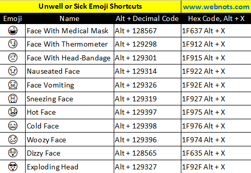 Unwell or Sick Emoji Shortcuts
