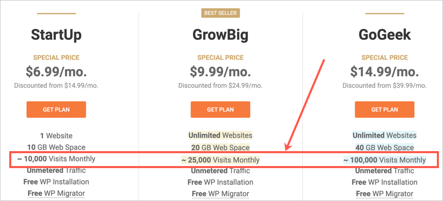 SiteGround Shared Hosting Traffic Limit