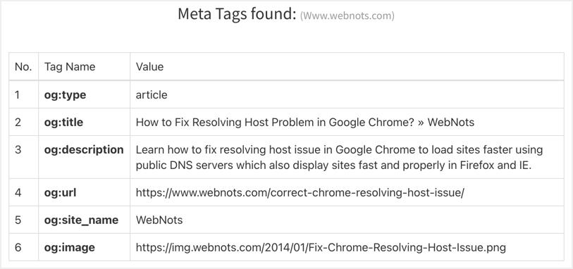 Check Open Graph Meta Tags