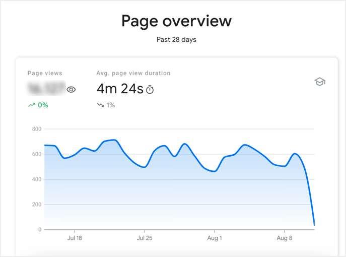 Page Level Overview