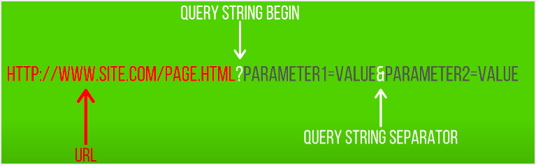 Query Strings Format