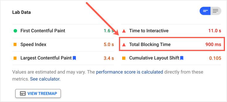 Total Blocking Time in PSI