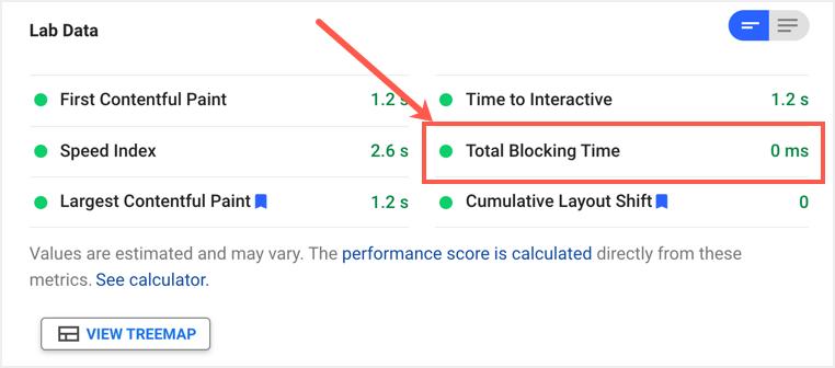 Zero Total Blocking Time